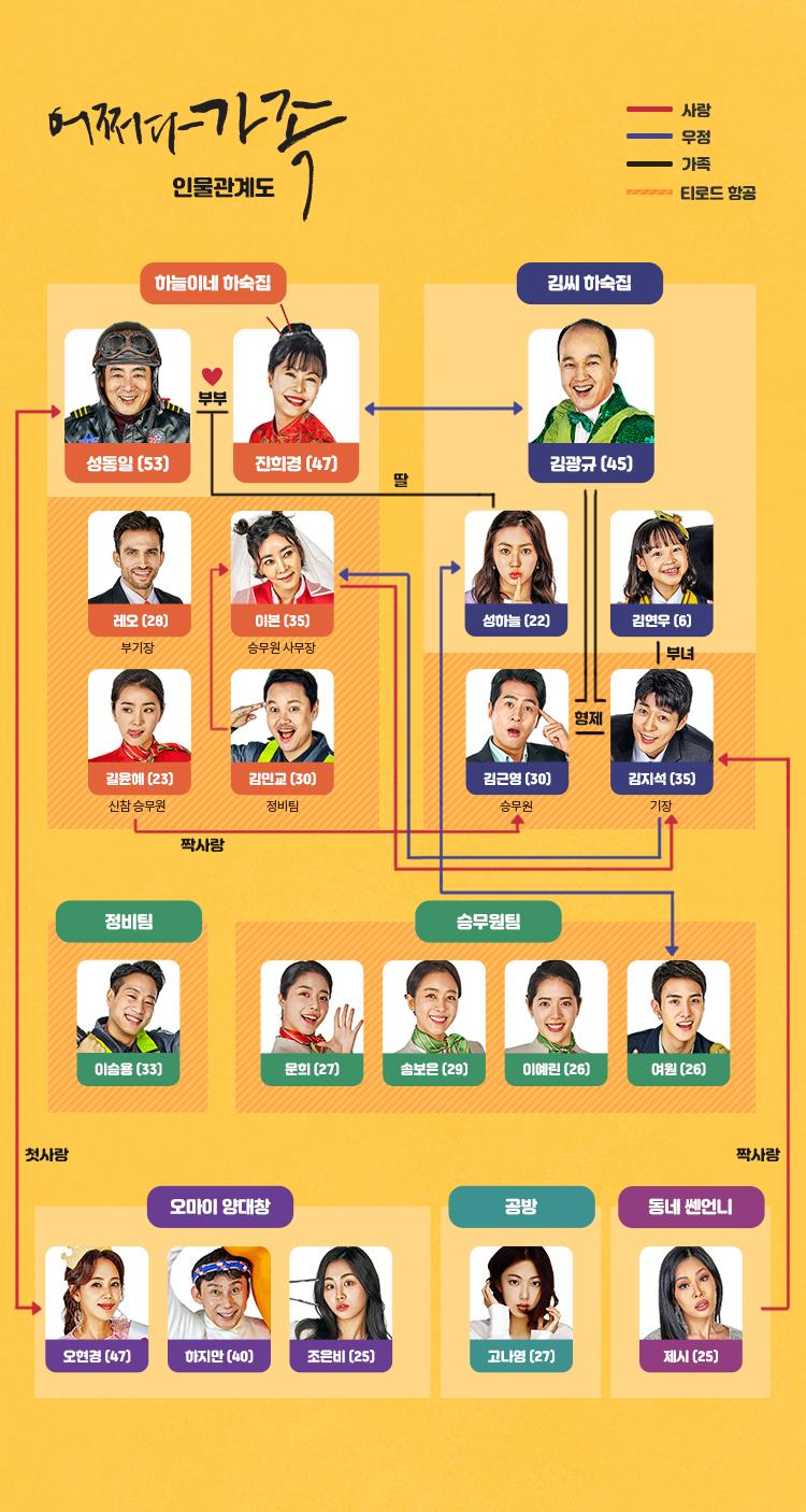 韓劇《偶然的家族》劇情人物介紹(成東鎰、陳熙瓊) 1