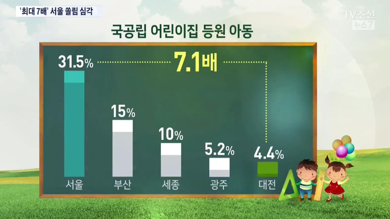 국공립 어린이집 서울 쏠림 가속화…지방과 최대 7배 차