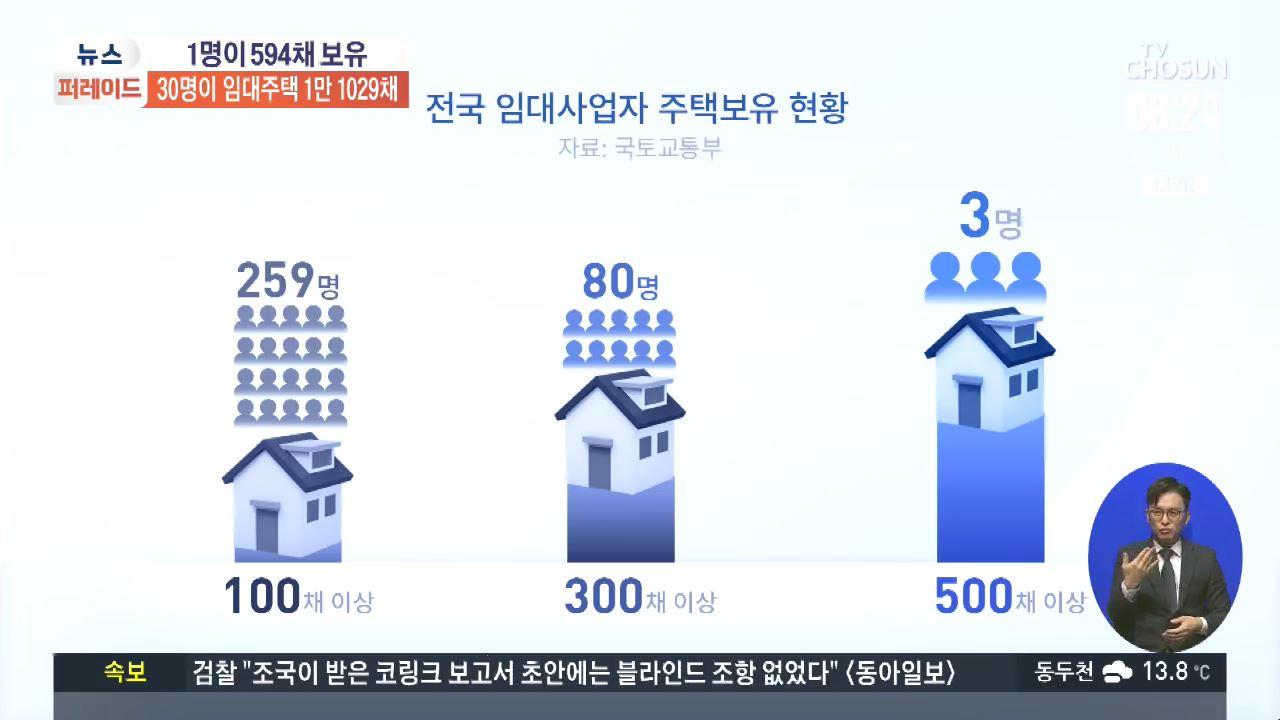 30명이 임대주택 1만1029채 보유…강서 40대..