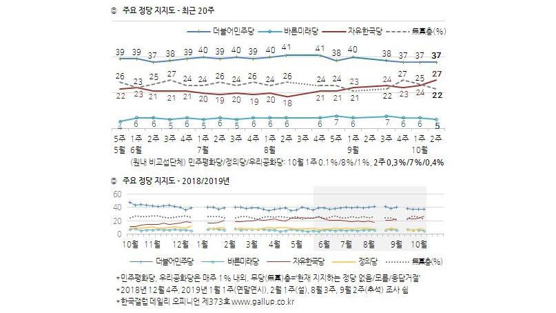 '한국당 지지율, '국정농단' 사태 이후 최고치'