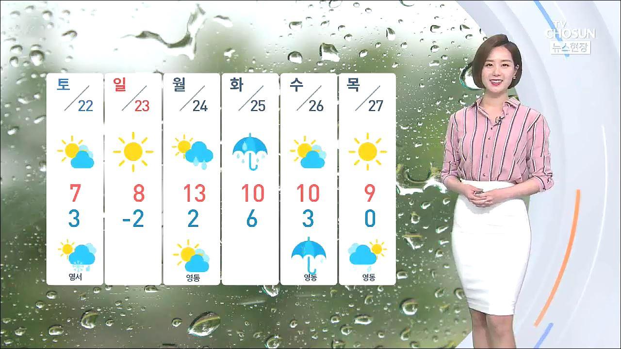 [날씨] 곳곳 '강풍주의보'…미세먼지 차츰 해소