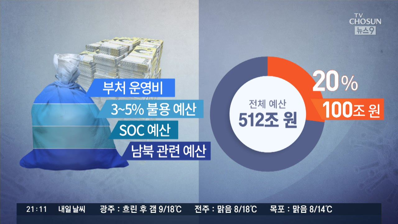 文 '뼈 깎는 세출 조정'…野 '남북 예산 등..