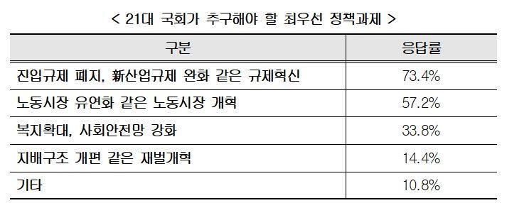 경총 '21대 국회 최우선 과제는 규제혁신·노동시장 개혁'