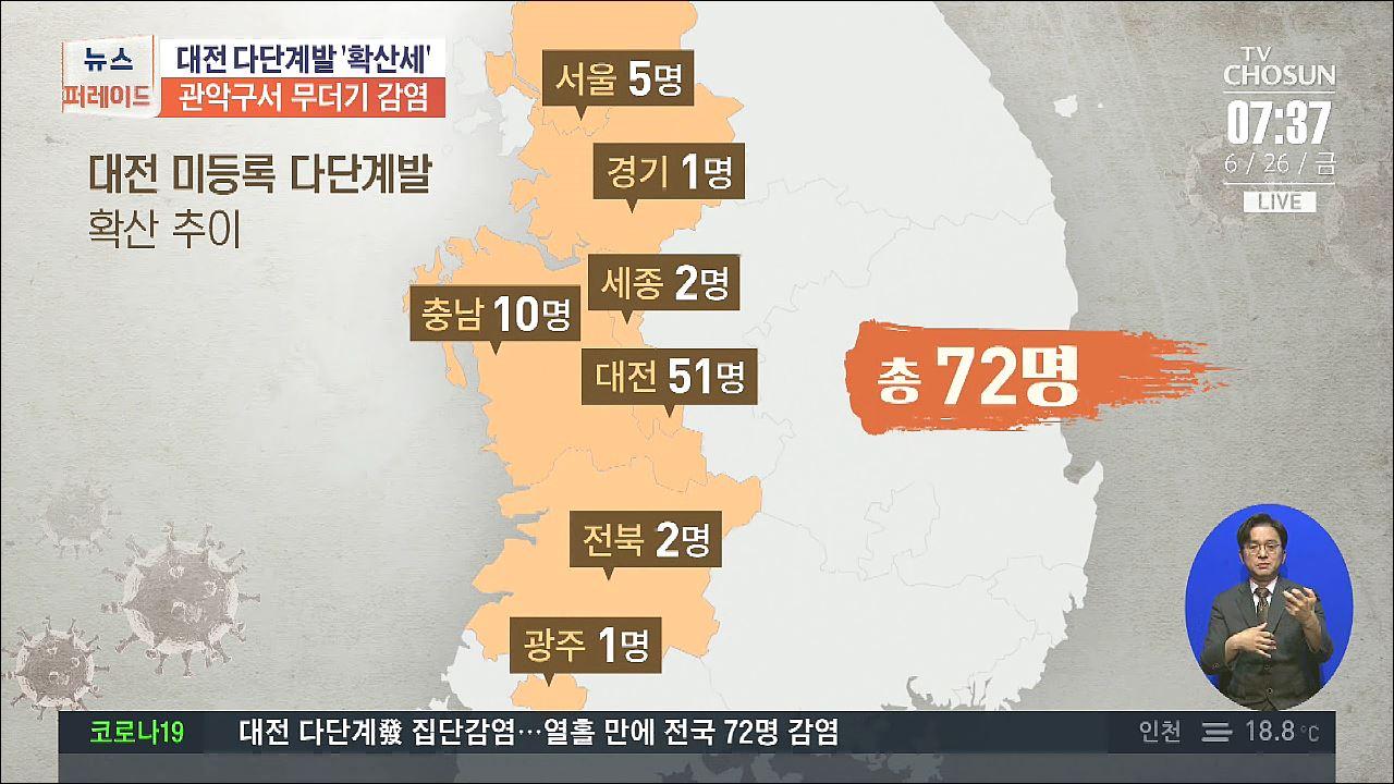 꼬리 무는 대전 다단계發 집단감염…서울 관악구 10명 확진