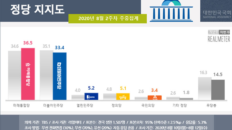 통합당 지지율, 최순실 사태 이후 첫 '역전'…김종인 '국민이 현명해서'
