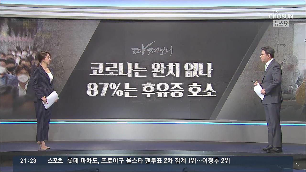 [따져보니] 코로나 완치 없나…87%는 후유증 호소
