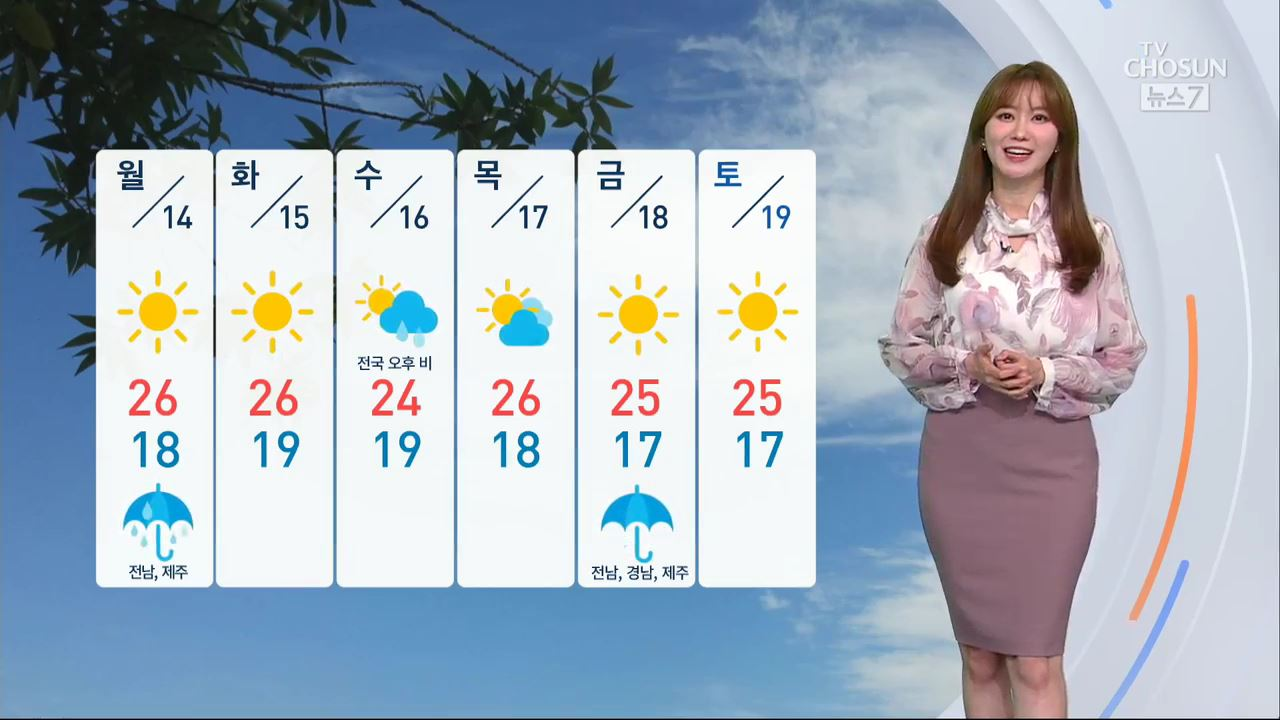 [날씨] 14일 전국 대체로 맑음…오후까지 전남·제주 비