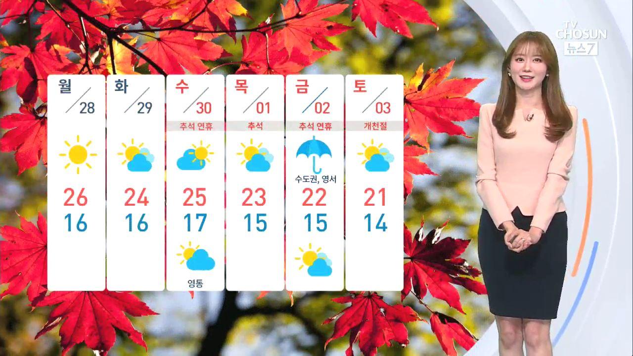 [날씨] 월요일도 전국 쾌청…큰 일교차 유의