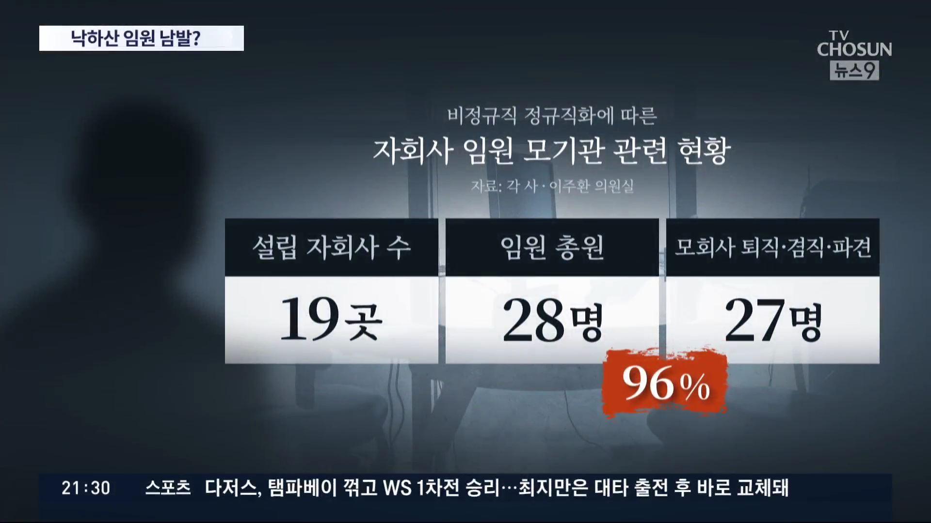 [단독] 공기업 정규직 늘리려 만든 자회사, 임원 96%가 '모회사 낙하산'