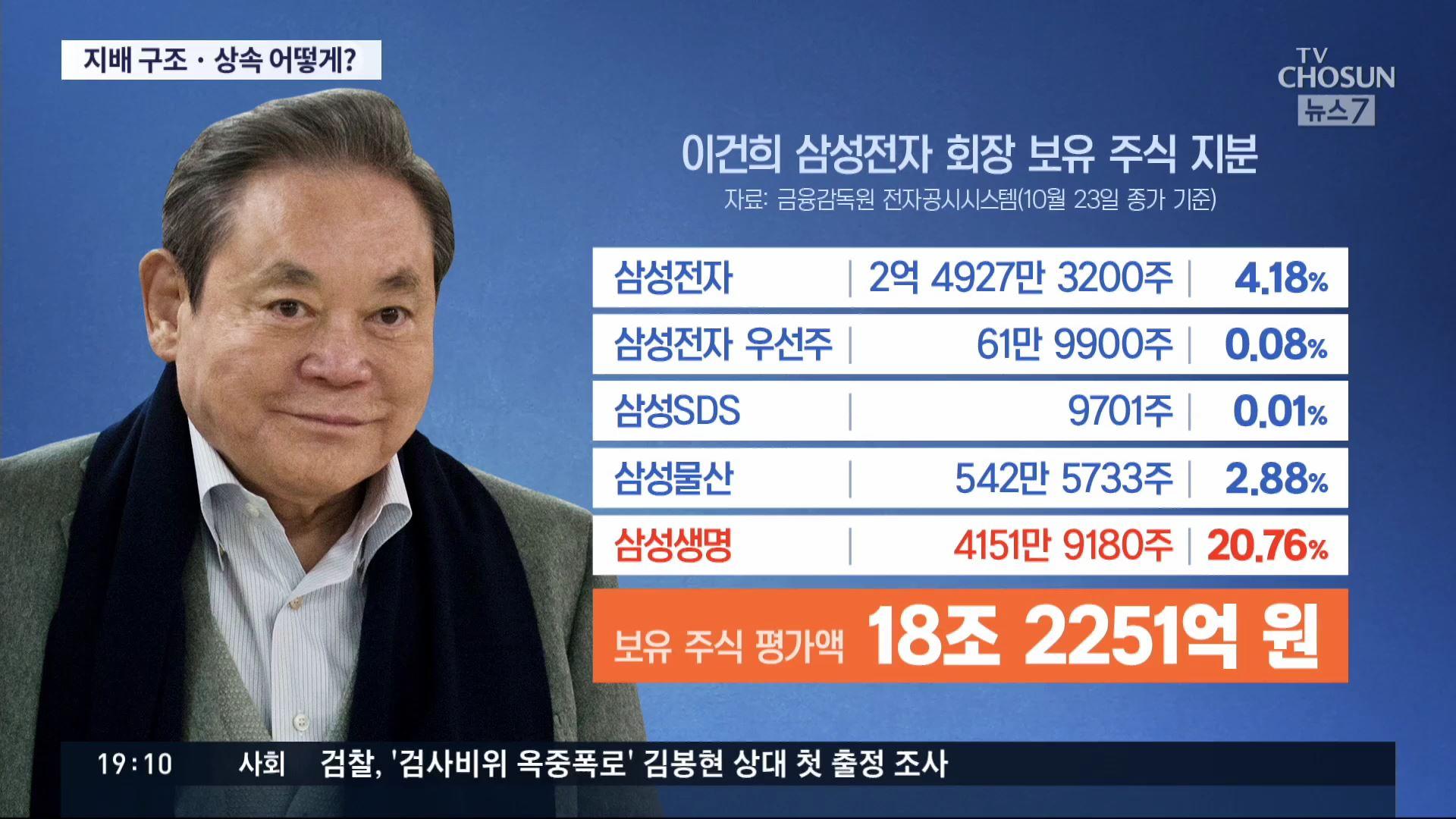 6년 투병 끝 별세…삼성 지배구조·재산 상..