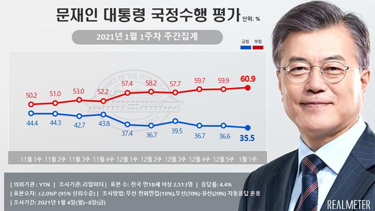 文대통령 부정평가 60.9%…최고치 또 경신