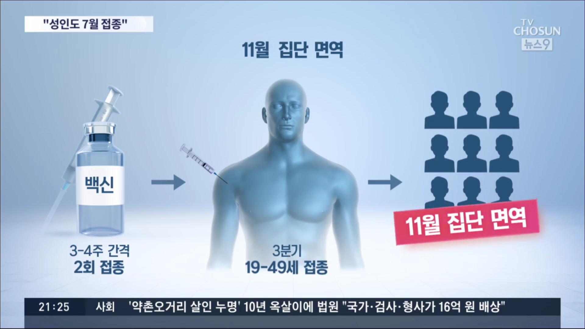 방역당국 '19~49세 건강한 성인도 3분기부터 백신접종'