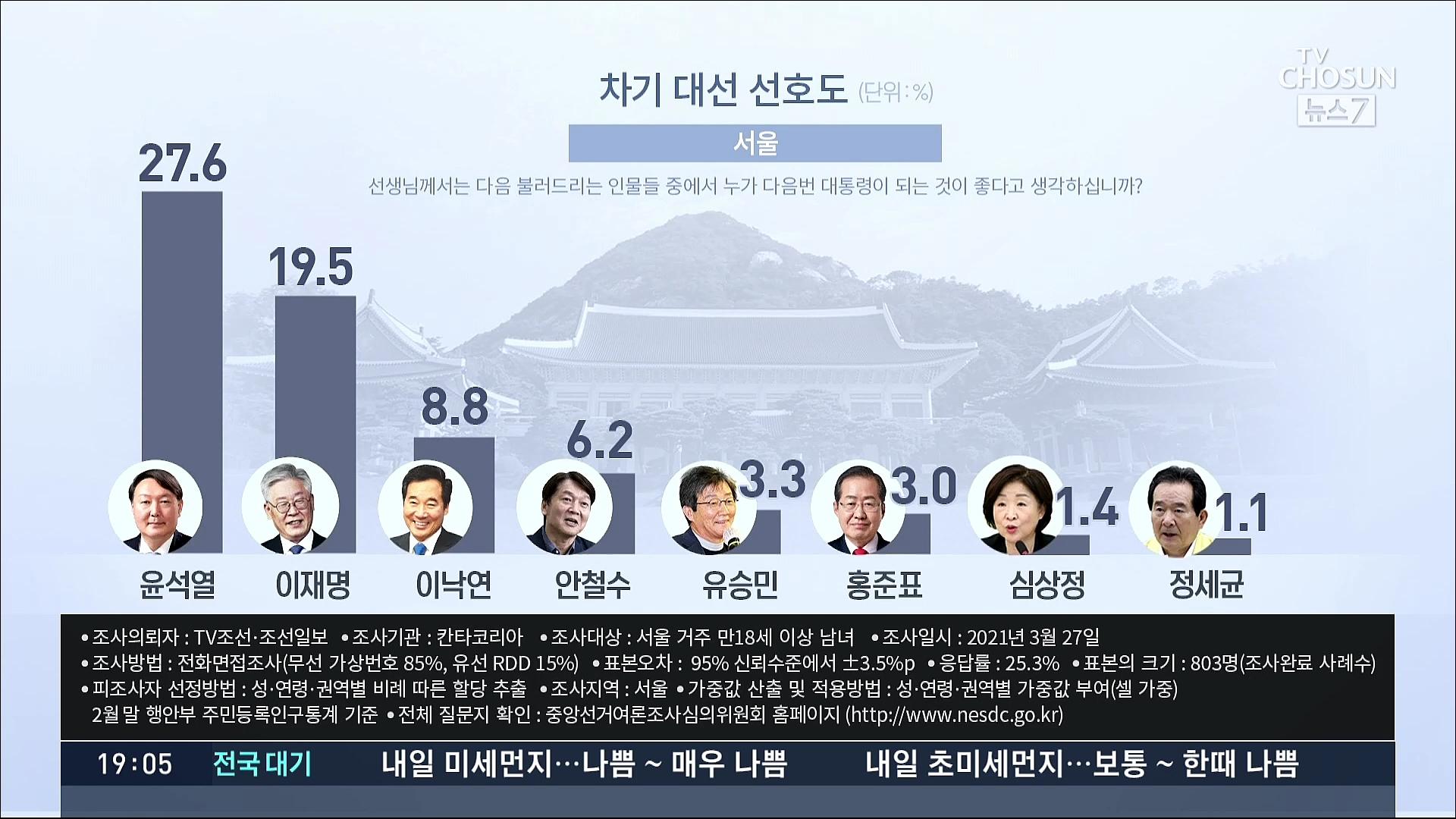 [여론조사] 윤석열 27.6%·이재명 19.5%·이낙연 8.8%·안철수 6.2% (서울)