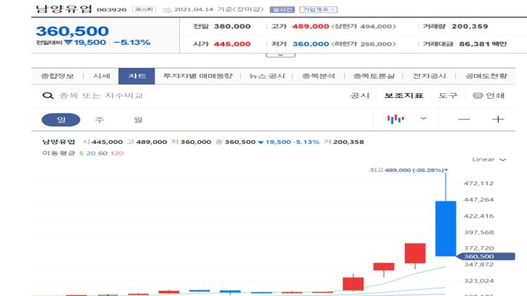 '코로나 억제 효과' 남양유업株 고점대비 26% 급락