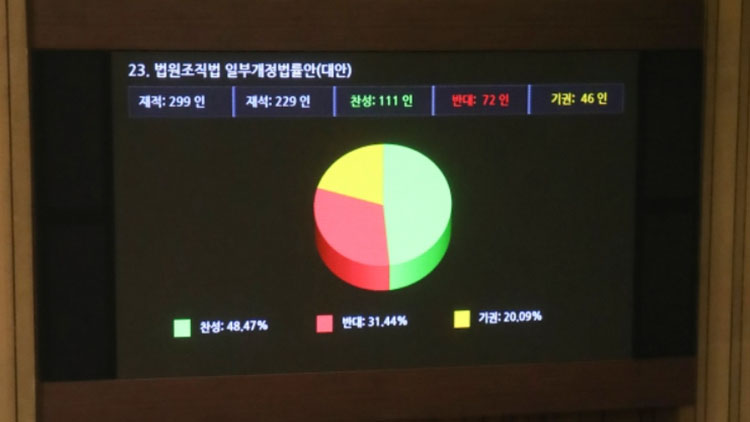 [취재후 Talk] '판사 임용 경력 10년→5년' 대법원 '숙원' 법안…부결 이유는?