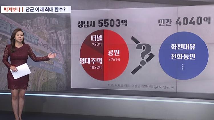 [따져보니] 대장동 개발이익 5503억, 공익환수 맞나