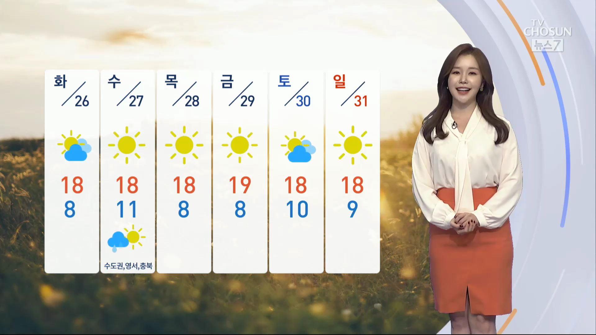 [날씨] 월요일 아침까지 안개주의…대체로 맑고 일교차 커