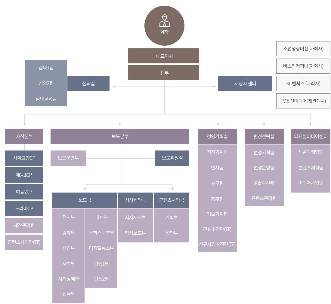 작지만 강한 조직, 조선미디어 그룹의 인프라 100%활용 TV CHOSUN 조직도